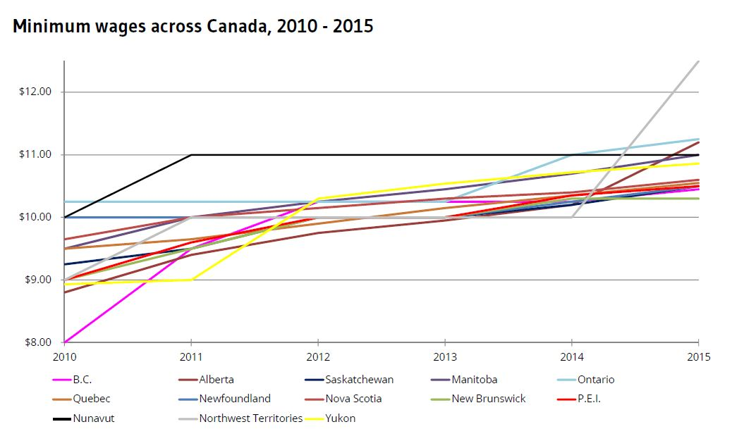 Image: Data from Statistics Canada