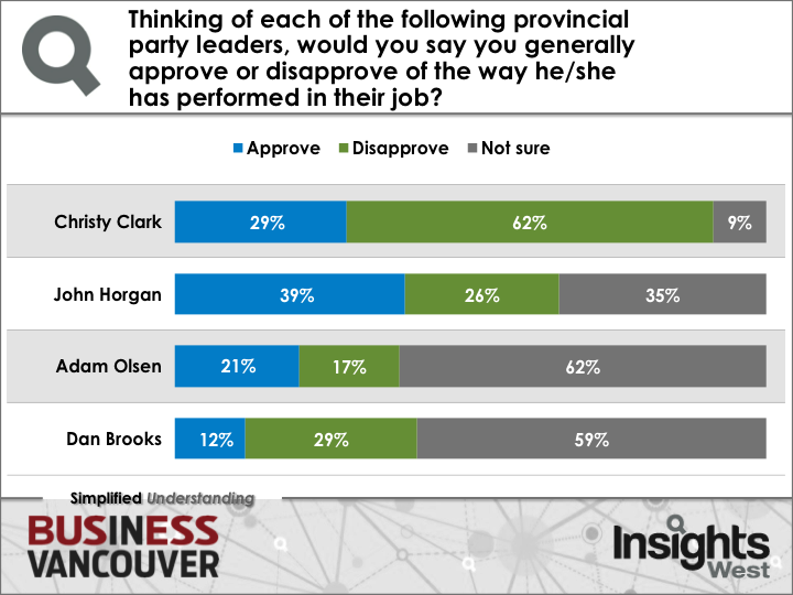 Image: Insights West