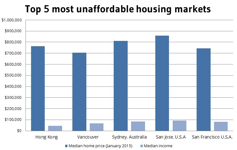 Data: Demographia International Housing Affordability 2015