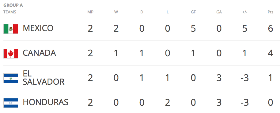 CONCACAF - standings
