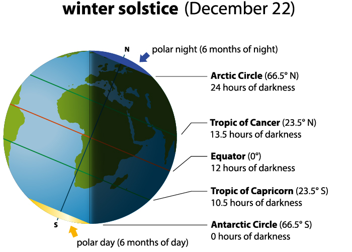 Winter Solstice chart via Shutterstock