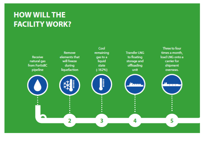Image: How the Woodfibre facility will work