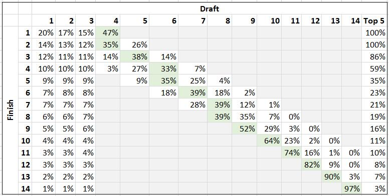 draft-lotto-odds
