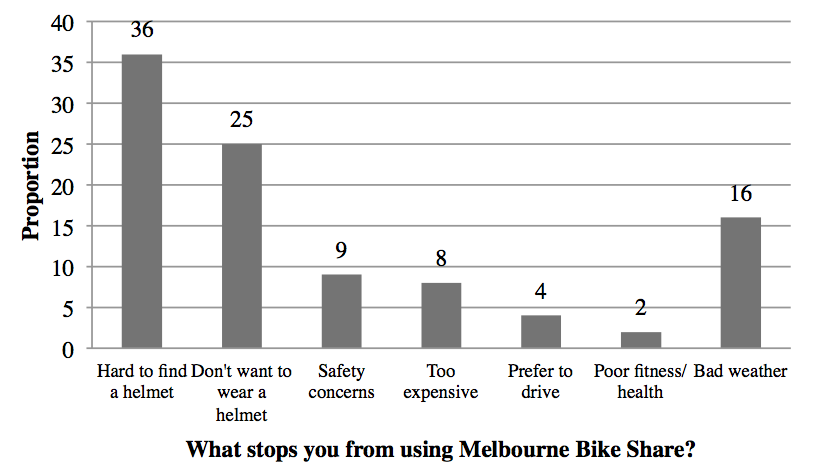 Source: Alta Bike Share, 2011