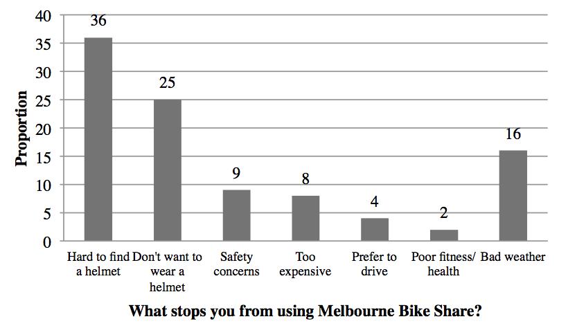 Source: Alta Bike Share, 2011