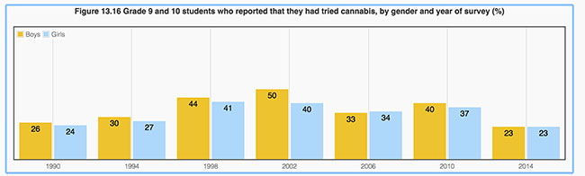 Figure 13.16 Grade 9 and 10 students who reported that they had tried cannabis, by gender and year of survey (%) (healthycanadians.gc.ca)