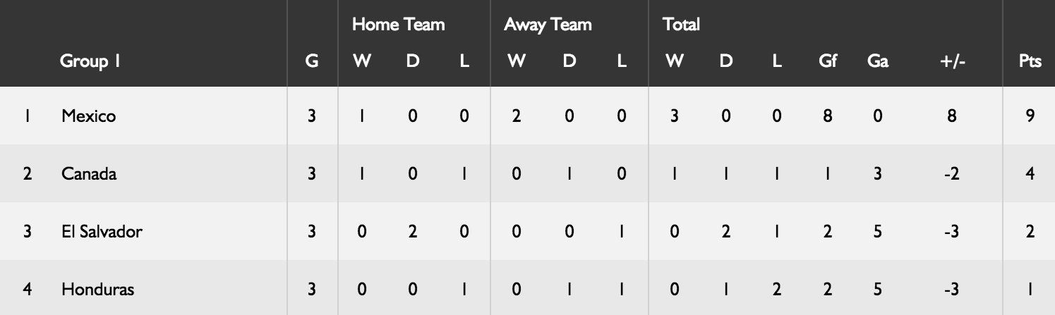 concacaf-standings