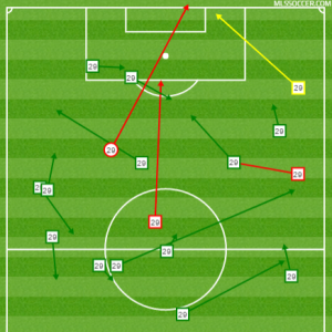 Octavio Rivero's shooting and passing graph from the Apr. 23rd game against FC Dallas.