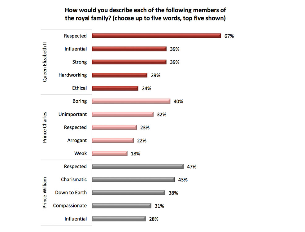 Some of the findings of the survey (Angus Reid Institute)