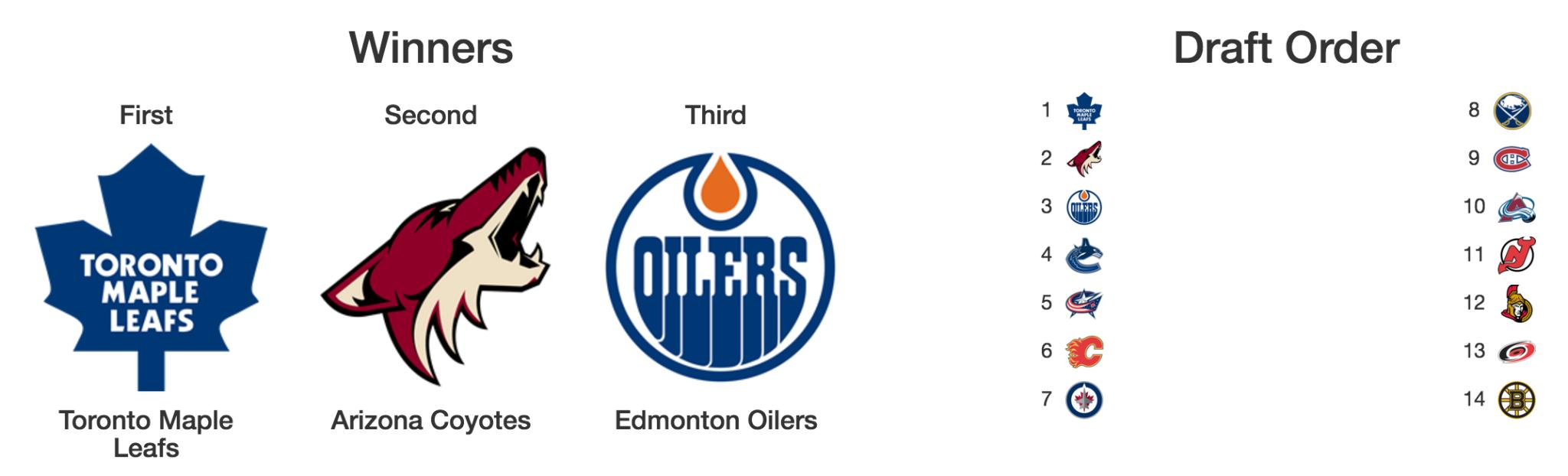 Image: NHL Lottery Simulator