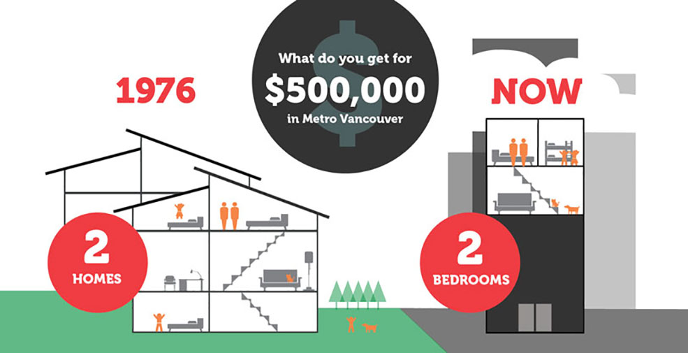 Two homes has turned into two bedrooms for young Canadians today (Generation Squeeze)
