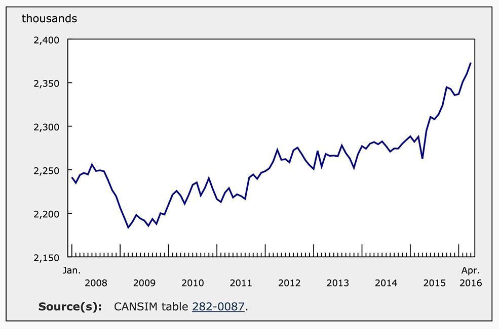 Employment in British Columbia (Statistics Canada)