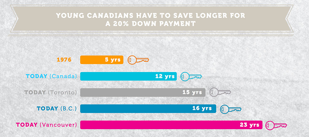 Young Canadians have to save longer for a home now (Generation Squeeze)