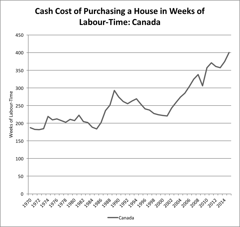 Cash Cost of Purchasing A Home (Broadbent Institute)