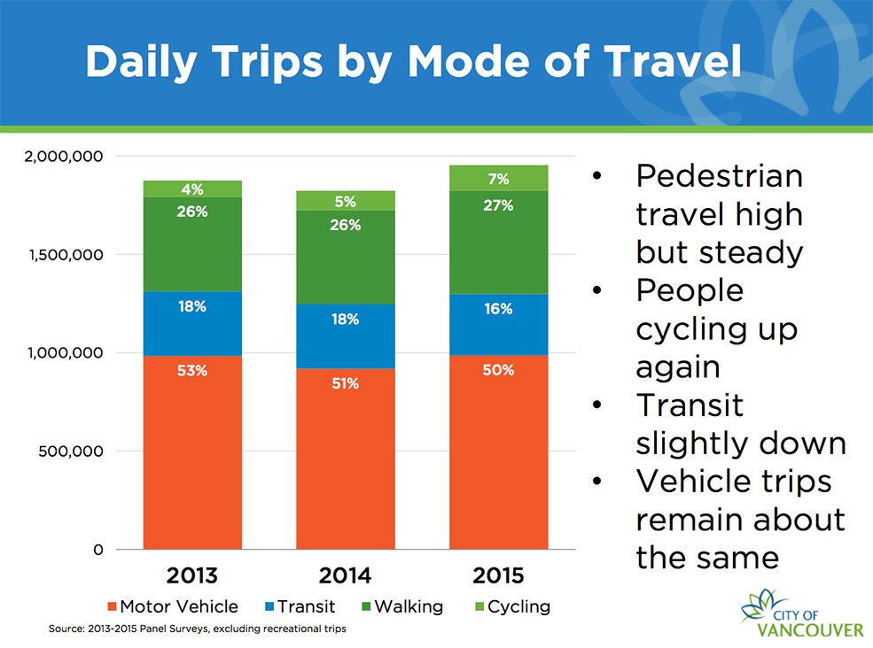 Daily Trips by Mode of Transport (City of Vancouver)