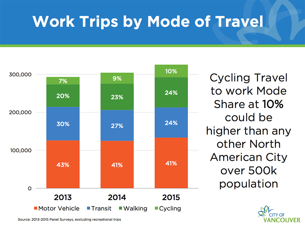 Work Trips by Mode of Transport (City of Vancouver)